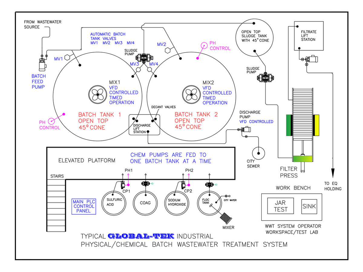 Global-Tek industrial physical/chemical batch wastewater treatment system