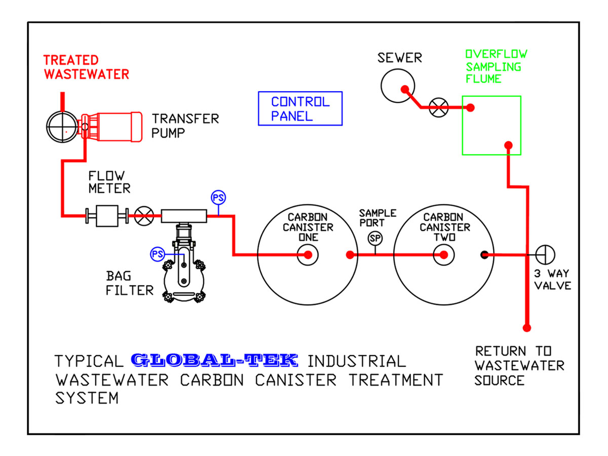 global-tek industrial wastewater carbon canister treatment system