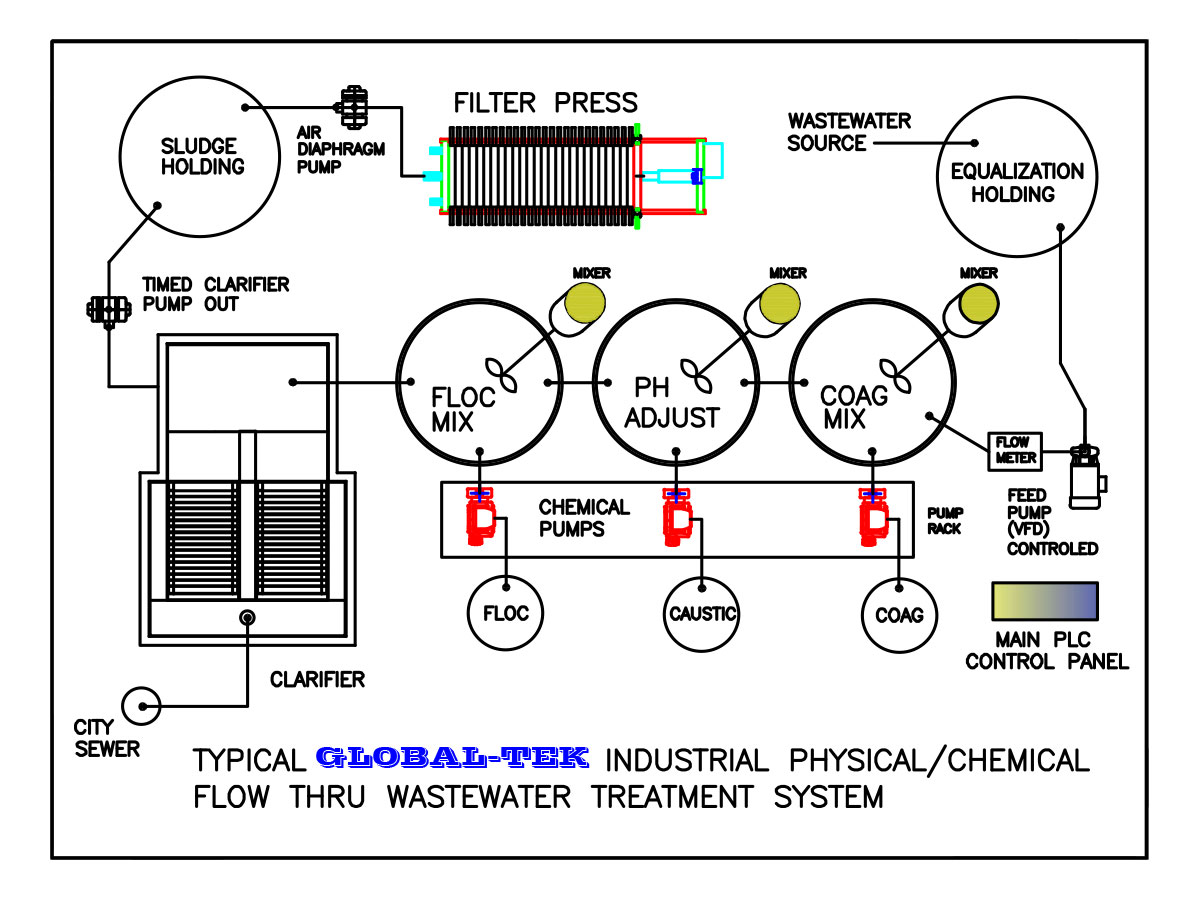 global-tek industrial physical/chemical flow thru wastewater treatment system